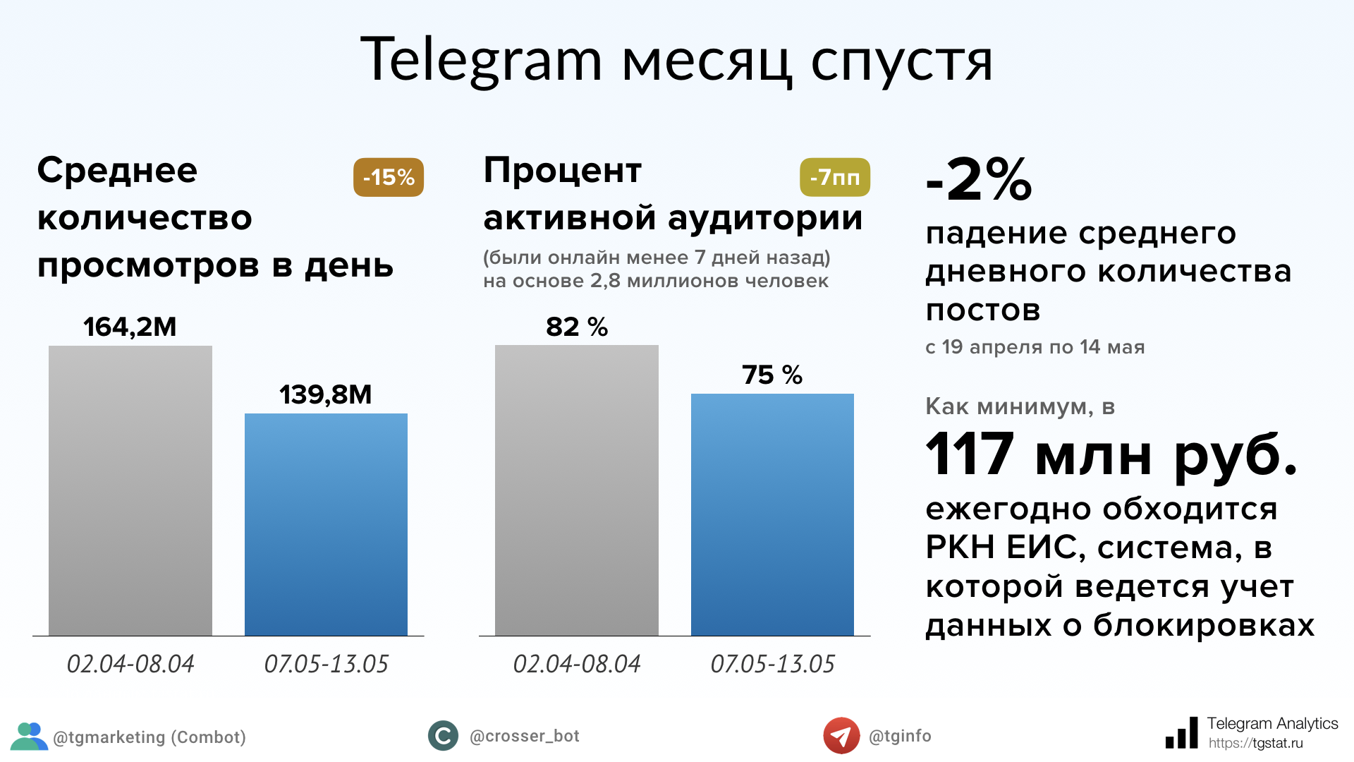 Неменее 50 правозащитных компаний потребовали от русских властей отменить блокировку Telegram